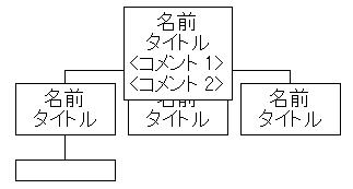 エクセルの組織図ツール