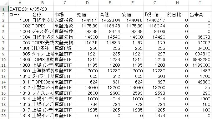 株価ダウンロード | バフェット・コード
