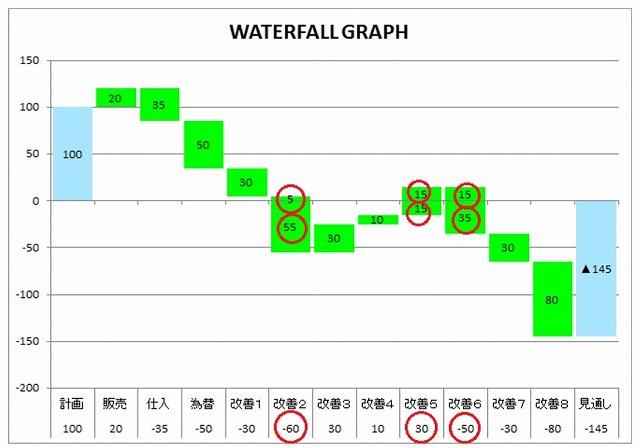 エクセル滝グラフ作成テンプレート