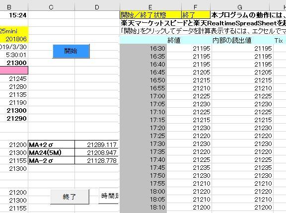 エクセルで日経225ミニ先物データ表示