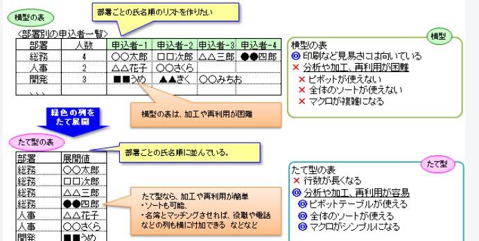 エクセルの表を縦に変換するマクロ