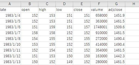 エクセル で過去の株価データを収集