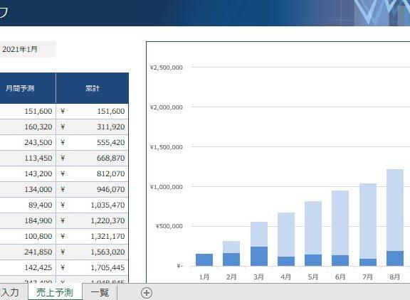 エクセルで小規模企業のための売上予測