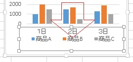 グラフの項目を編集する